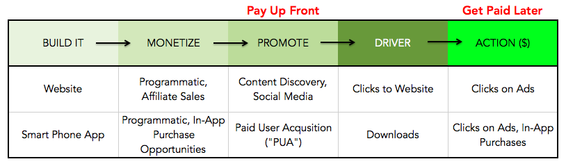 digital media receivables financing