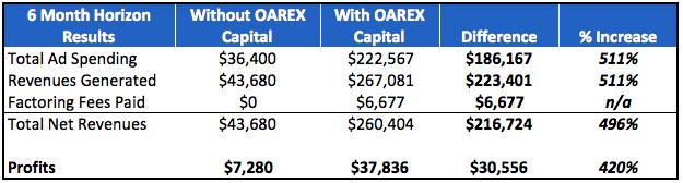 Results of using OAREX on profits
