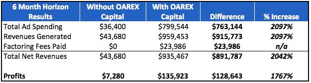 Results of using OAREX Capital on profits