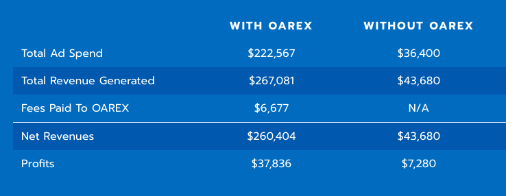 Table showing scaled revenue growth with OAREX