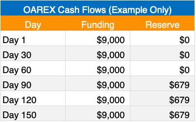 oarex cash flow