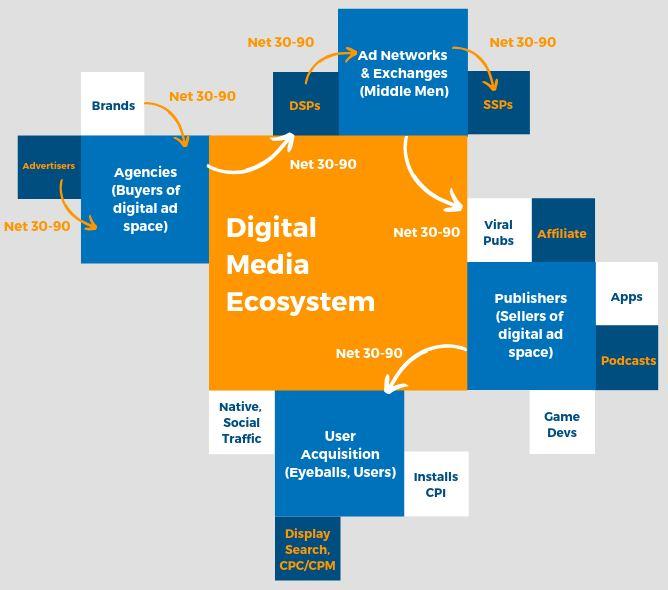 digital media financing