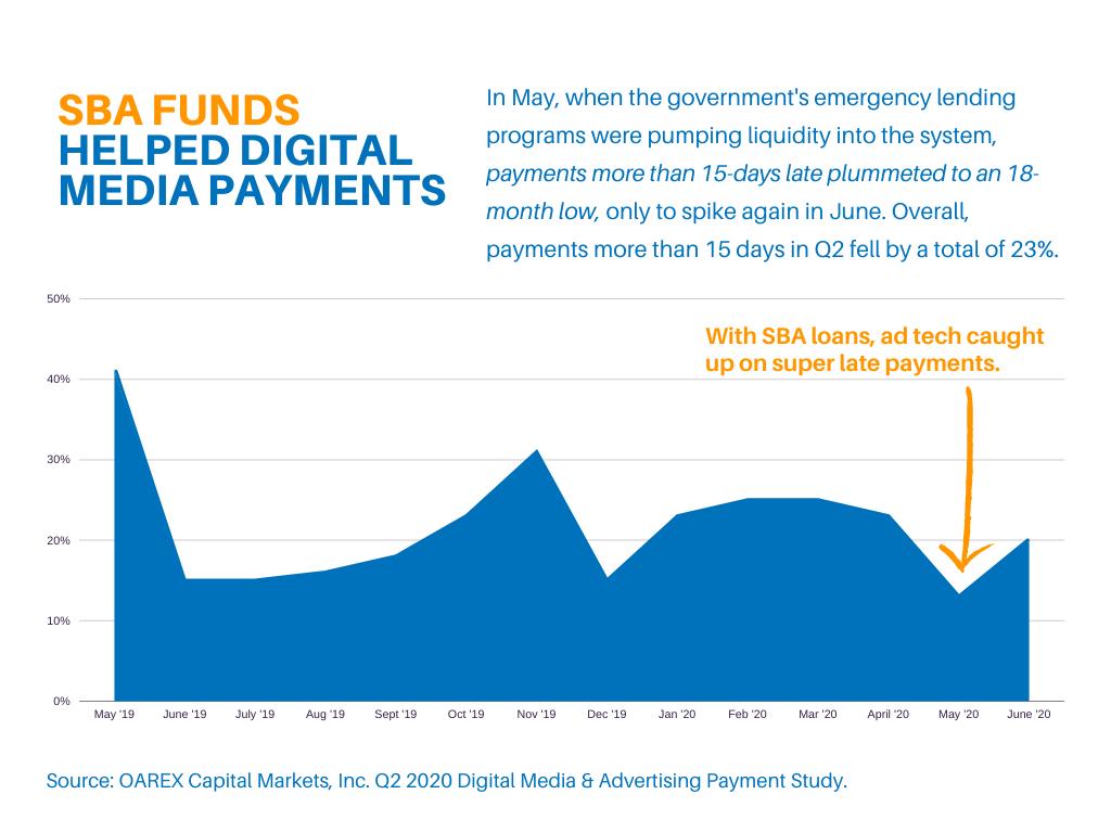 sba loans on digital media